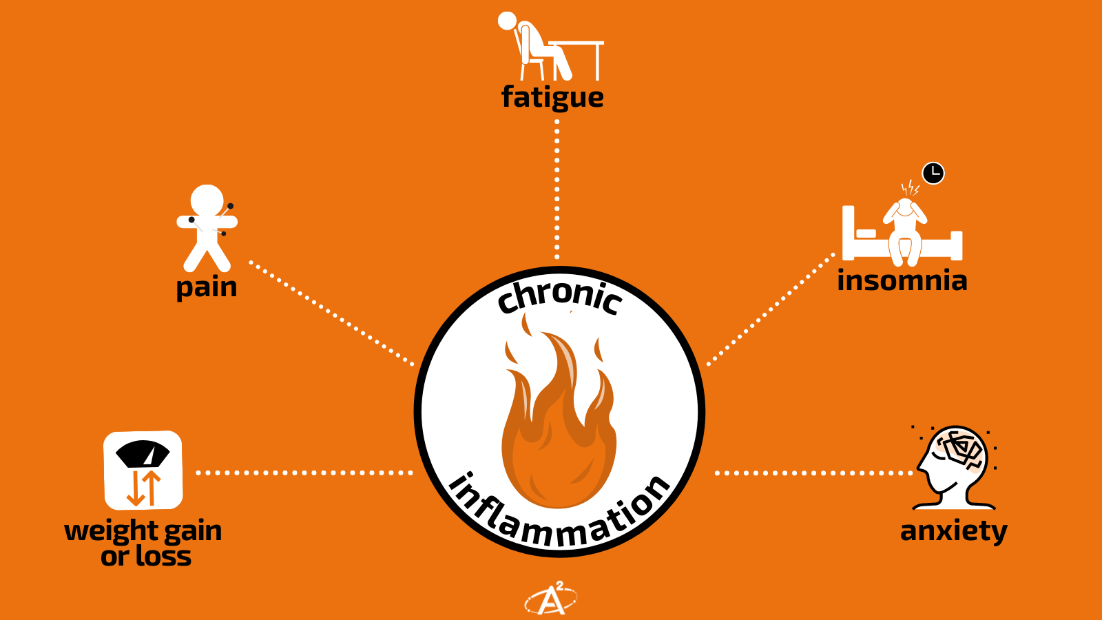 chronic inflammation effects - 5 things
